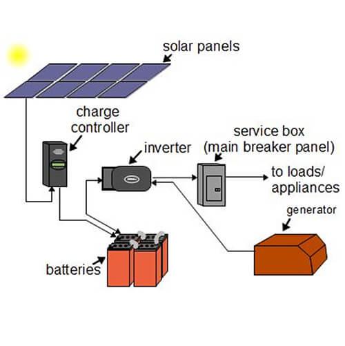 SOLAR-HOME-SYSTEM-DIAGRAM