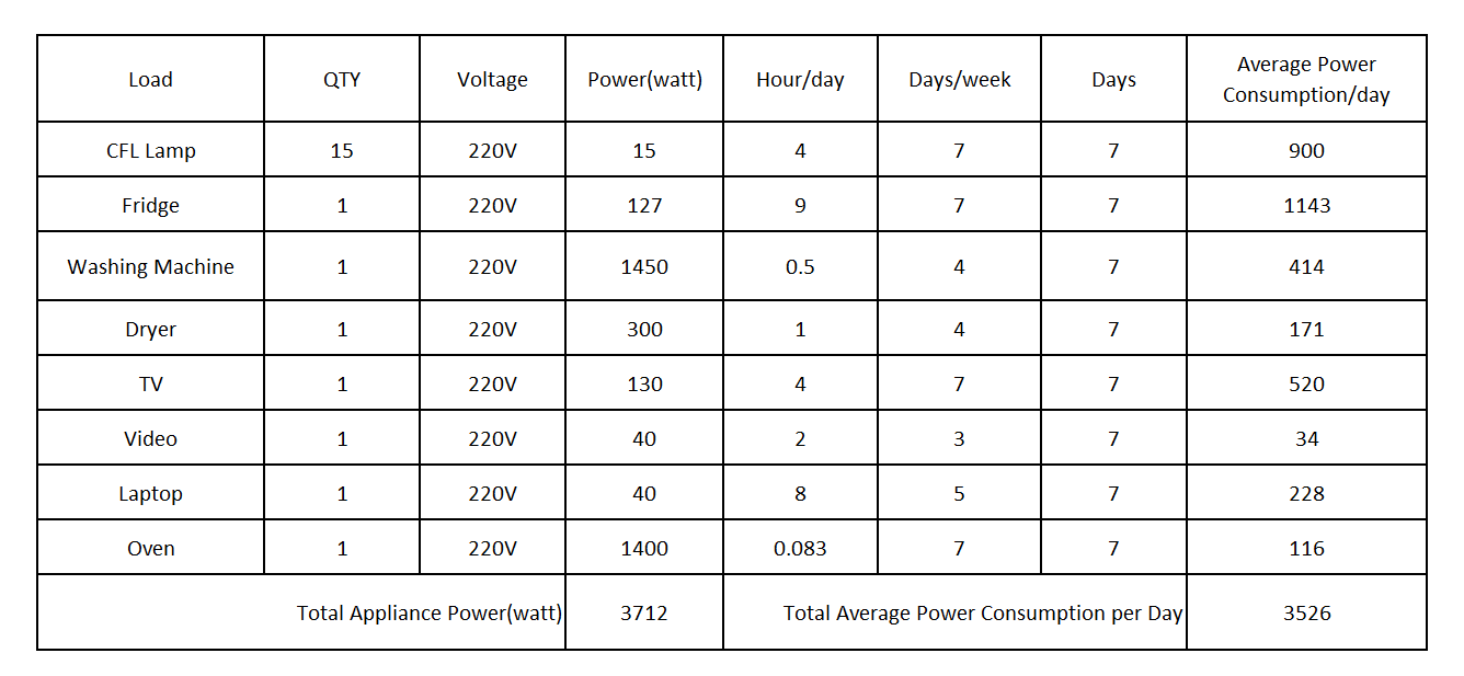 average power consumption